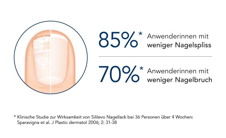 Statistik zum Nagelbruch (Grafik)